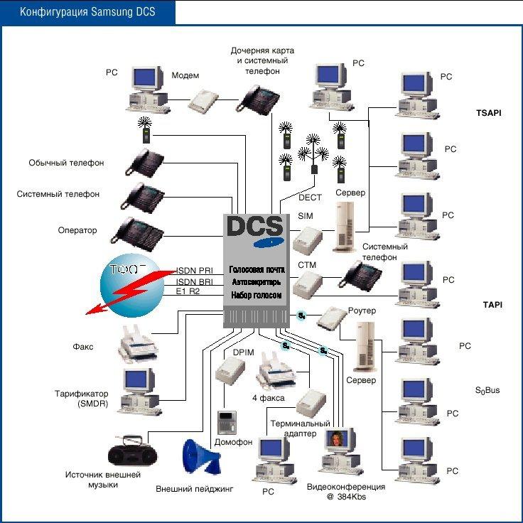 Цифровая офисная АТС DCS производства корпорации SAMSUNG ELECTRONICS - совр